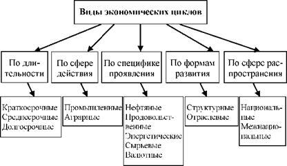 в таблица циклов виды экономике