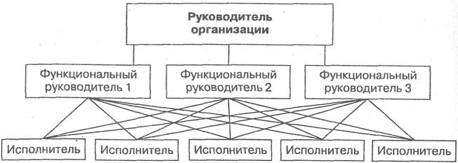 Линейная организационная структура управления предприятием.
