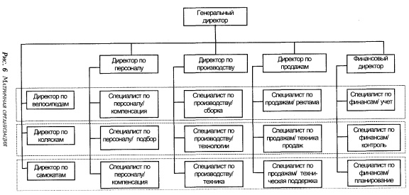 Матричная структура управления персоналом на автотранспортном  1 организационная структура это состав и соподчиненность взаимосвязанных звеньев управления