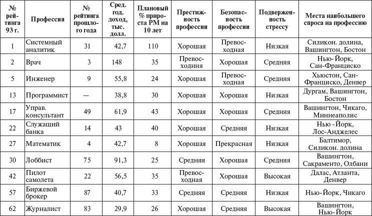 Детское профессии и зарплата список 2016 таблица первую очередь