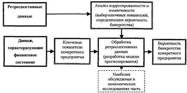 банкротство модель